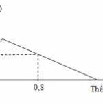 hoà tan hoàn toàn m gam hỗn hợp x gồm ba, bao, al và al2o3 vào nước dư, thu được dung dịch y và 5,6 lít h2 (đktc). nhỏ từ từ đến dư dung dịch 6076f02ed50a0.jpeg