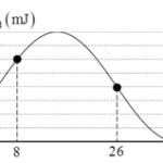 một chất điểm có khối lượng m=50 g dao động điều hòa có đồ thị động năng 608c00ec1dee0.png
