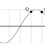 trên một sợi dây dài đang có sóng ngang hình sin truyền theo chiều dương 608bc84ecfc79.png