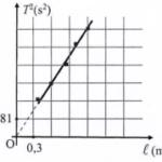 trong bài thực hành đo gia tốc trọng trường g bằng con lắc đơn 608ac2cf45d5f.png
