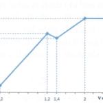 cho 100 ml dung dịch hỗn hợp x chứa a12(so4)3 a m, mgcl2 b m, và h2so4 c m. Đổ từ từ v lít dung dịch hỗn hợp y gồm koh 0,6m và ba(oh)2 0,2m, kết quả thí nghiệm thu được cho trong hình sau. 60adc1af67e15.png