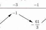 cho (fleft( x right)) là hàm số bậc bốn thỏa mãn (fleft( 0 right)=0.) hàm số (f'left( x right)) có bảng biến thiên như sau: hàm số (gleft( x right)=left| fleft( {{x}^{3}} right) 3x right|) có bao nhiêu điểm cực trị? 609fc4852e9fd.png