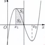cho hàm số bậc ba y = f(x) có đồ thị là đường cong trong hình bên. biết hàm số f(x) đạt cực trị tại hai điểm thỏa mãn và . gọi s1 và s2 là diện tích của hai hình phẳng được gạch trong hình bên. tỉ số bằng 6094a1d1225a1.png