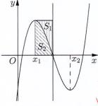 cho hàm số bậc ba (y=fleft( x right)) có đồ thị là đường cong trong hình bên. biết hàm số (fleft( x right)) đạt cực trị tại điểm ({{x} {1}},{{x} {2}}) thỏa mãn ({{x} {2}}={{x} {1}}+2) và (fleft( {{x} {1}} right)+fleft( {{x} {2}} right)=0.) gọi ({{s} {1}}$ và ({{s} {2}}) là diện tích của hai hình phẳng được gạch trong hình bên. tỉ số (frac{{{s} {1}}}{{{s} {2}}}) bằng 609fc493d152b.png
