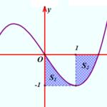 cho hàm số bậc ba y=f(x) có đồ thị là đường cong hình bên.  biết f(x) đạt cực tiểu tại x=1 và f(x)+1 và f(x) 1 lần lượt chia hết cho ({{(x 1)}^{2}}) và ({{(x+1)}^{2}}). gọi ({{s} {1}},{{s} {2}}) là diện tích hai hình phẳng được gạch trong hình bên. tính ({{s} {1}}+{{s} {2}}). 60a3436489240.png