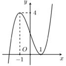cho hàm số (fleft( x right)) có đồ thị như hình vẽ sau: gọi s là tập hợp tất cả các giá trị nguyên của tham số m để đồ thị hàm số (y=frac{{{x}^{2}}+1}{left( x 1 right)left[ {{f}^{2}}left( x right) mfleft( x right) right]}) có 5 đường tiệm cận đứng. tính tổng các phần tử của tập s. 6097a5a89b63e.png