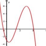 cho hàm số (y = a{x^3} + b{x^2} + cx + d) có đồ thị như hình vẽ sau. khẳng định nào sau đây đúng? 6097a5862fbf7.png