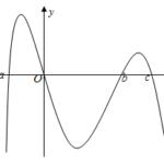 cho hàm số y = f(x). hàm số y = f'(x) có đồ thị như hình vẽ. biết phương trình f'(x) = 0 có bốn nghiệm phân biệt a, 0, b, c với a 6098e8a1211e9.png
