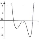 cho hàm số y = f(x) liên tục trên r và có đồ thị như hình vẽ. hỏi hàm số y = f(f(x)) có bao nhiêu điểm cực trị? 6098e8924bfbe.png