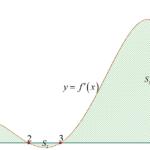 cho hàm số (y=fleft( x right)) có đạo hàm liên tục trên đoạn (left[ 0;7 right]) và có đồ thị hàm số (y={f}'left( x right)) trên đoạn (left[ 0;7 right]) như hình vẽ. Đặt (gleft( x right)=fleft( 2x 1 right)), biết rằng diện tích các hình phẳng trong hình vẽ lần lượt là ({{s} {1}}=frac{244}{15}), ({{s} {2}}=frac{28}{15}), ({{s} {3}}=frac{2528}{15}) và (fleft( 0 right)=1), tính (gleft( 4 right)). 60a345a81cc9a.png