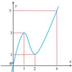 cho hàm số (y=fleft( x right)) có đạo hàm liên tục trên (mathbb{r}) và (fleft( 0 right)=0;fleft( 4 right)>4). biết hàm số (y={f}'left( x right)) có đồ thị như hình vẽ bên. tìm số điểm cực tiểu của hàm số (gleft( x right)=left  fleft( {{x}^{2}} right) 2x right ). 60a34355cda80.png