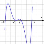 cho hàm số (y=fleft( x right)). Đồ thị hàm số (y={f}'left( x right)) như hình vẽ sau. hàm số (gleft( x right)=fleft( {{x}^{2}} right)) có bao nhiêu điểm cực trị? 60a345994706c.png