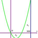 cho hàm số (y={{x}^{2}} mx left( 0 60a33f6f2afbb.png
