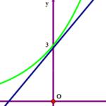 có bao nhiêu giá trị nguyên của tham số m thuộc khoảng (left( 2000;2000 right)) để (4{{a}^{sqrt{{{log } {a}}b}}} {{b}^{sqrt{{{log } {b}}a}}}>msqrt{{{log } {a}}b}+3) với mọi (a,bin left( 1;+infty right)) 60a33f67c47dd.png
