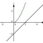 có bao nhiêu số nguyên (aleft( age 2 right)) sao cho tồn tại số thực x thỏa mãn ({{left( {{a}^{log x}}+2 right)}^{log a}}=x 2?) 609fc48cb6635.png