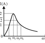 Đặt điện áp (u={{u} {0}}cos left( omega t+frac{pi }{4} right)) 60afb249b609f.png