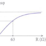 Đặt điện áp xoay chiều có giá trị hiệu dụng bằng 210 v và tần số có thể thay đổi 60b38e061cf7d.png