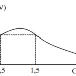 Đặt hiệu điện thế u = u0cos(100t) v, t tính bằng s vào hai đầu đoạn r, l 60b38de89ba38.png
