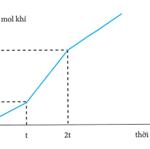 Điện phân với điện cực trơ, có màng ngăn, dung dịch chứa m gam hỗn hợp hai muối nacl và (cus{{o} {4}}) bằng dòng điện một chiều có cường độ ổn định. Đồ thị dưới đây biểu diễn mối liên hệ giữa thời gian điện phân và tổng số mol khí thoát ra ở hai điện cực? giá trị của m là? 60adaf141a9ff.png