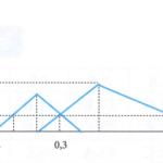dung dịch x chứa x mol naoh và y mol na2zno2 (hoặc na2(zn(oh)4)), dung dịch y chứa z mol ba(oh)2 và t mol ba(alo2)2 (hoặc ba(al(oh)4)2 trong đó (x 60adb852aff05.png