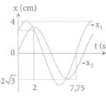 hai chất điểm dao động điều hòa cùng tần số có li độ phụ thuộc thời gian 60b38e0d0d6ce.png