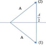 hai vật dao động điều hòa theo hai trục tọa độ song song cùng chiều. 60afadd0978b1.png