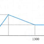 hòa tan hoàn toàn a gam al trong dung dịch ba(oh)2 thu được dung dịch x. nhỏ từ từ dung dịch h2so4 0,5m vào dung dịch x và lắc nhẹ đến các phản ứng xảy ra hoàn toàn. Đồ thị biểu diễn sự phụ thuộc tổng khối lượng kết tủa (m gam) theo thể tích h2so4 (v ml) như sau: 60add478c228e.png