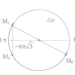 một chất điểm đang dao động điều hòa với phương trình gia tốc 60b25768888fc.png