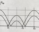 một con lắc lò xo treo thẳng đứng, dao động điều hòa nơi có gia tốc 60afb2198c93a.png