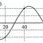 một sóng cơ hình sin truyền trên một sợi dây đàn hồi dọc theo trục 60b25529aa456.png