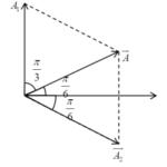 một vật tham gia đồng thời 2 dao động điều hoà cùng phương có phương trình 60afb22ecc629.png