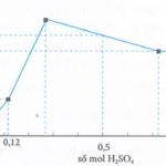 nhỏ từ từ dung dịch h2so4 vào 200ml dung dịch hỗn hợp ba(oh)2 am và ba(alo2)2 bm, kết quả thí nghiệm thu được như hình vẽ dưới đây: 60add9168b3fb.png
