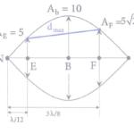 trên một sợi dây có sóng dừng ổn định, biên độ dđ tại bụng sóng bằng 10cm 608ca72501088.png