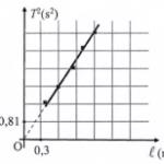 trong bài thực hành để đo gia tốc trọng trường (g) bằng con lắc đơn 60b4466a69af4.png