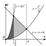 trong mặt phẳng tọa độ (oxy) cho hình phẳng d giới hạn bởi các đường (y = 2{x^2}), (y = frac{{{x^2}}}{8}), (y = – x + 6). tính diện tích hình phẳng d nằm bên phải của trục tung 6098ecec853c4.png