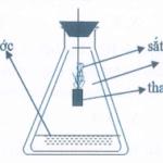 x, y, z, t là một trong các chất sau: glucozơ, anilin, fructozơ và phenol. tiến hành các thí nghiệm để nhận biết chúng và ta có kết quả như sau: 60adaef0c92e9.png