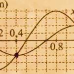 dao động của một vật là tổng hợp của hai dao động điều hòa có li độ 60f6836599276.png